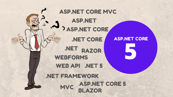 The Evolution of ASP.NET - A Quick  Recap